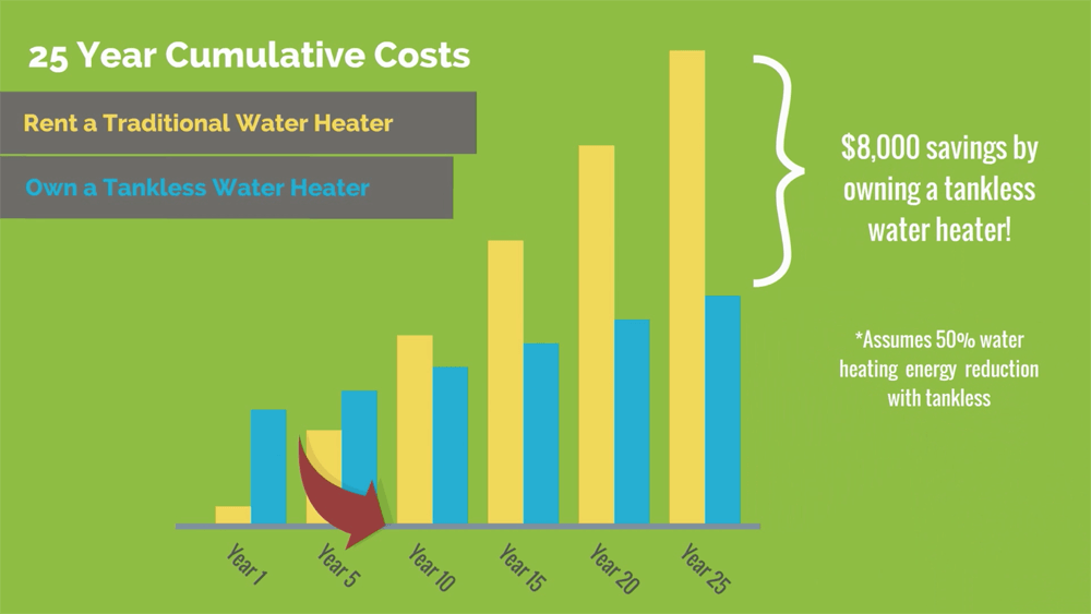 Tankless water heater cost comparison