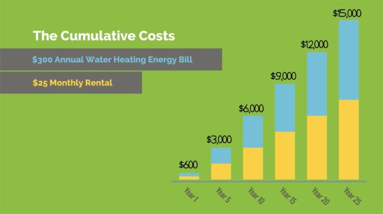 Traditional water heater cumulative costs