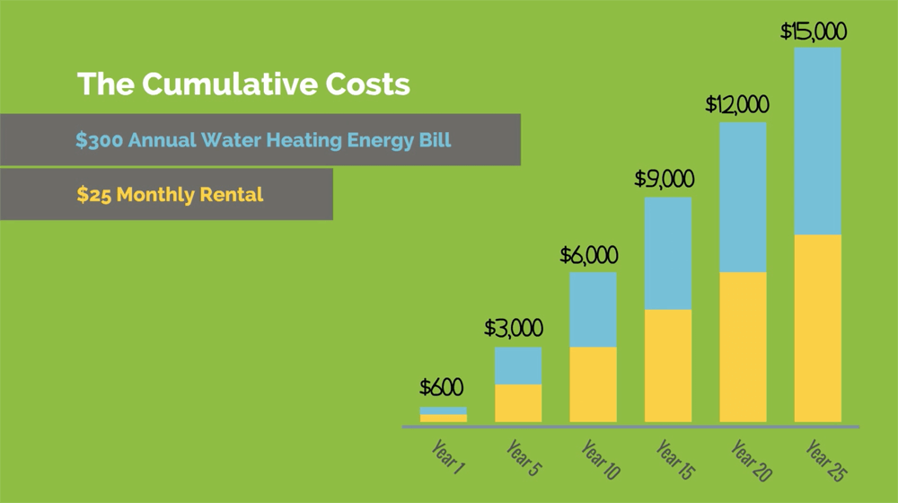 Traditional-water-heater-cumulative-costs